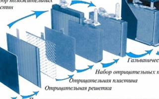 Разная плотность в банках аккумулятора